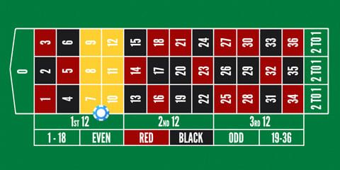 American roulette - six line bet